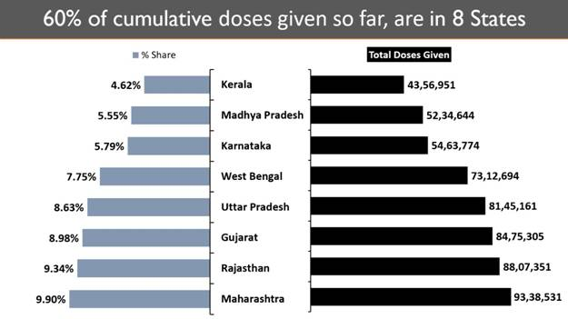 Cumulative Vaccination Coverage exceeds 9.43 Crores with over 36 Lakh doses given in the last 24 hours