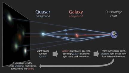 Dozen rare quadruply imaged quasars discovered can help determine expansion rate of the universe