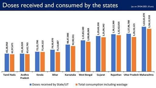 Govt. of India has so far provided more 16.16 crore vaccine doses to States/UTs Free of Cost