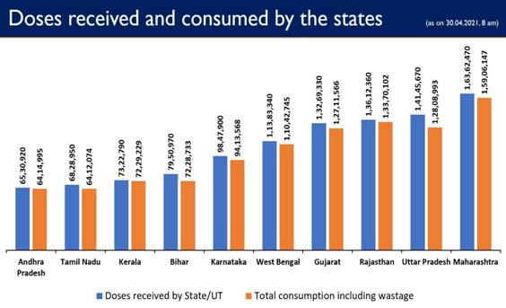 Govt. of India has so far provided more 16.33 crore vaccine doses to States/UTs Free of Cost