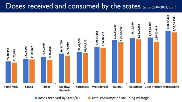 Govt. of India has so far provided nearly 16 crore vaccine doses to States/UTs Free of Cost