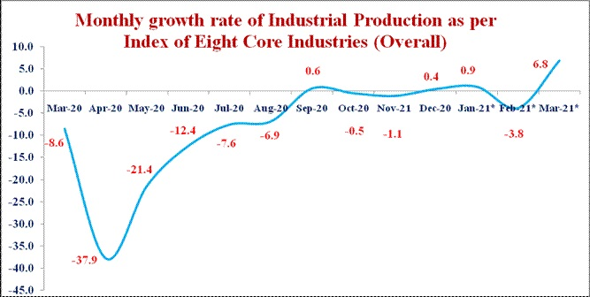 INDEX OF EIGHT CORE INDUSTRIES (BASE: 2011-12=100) FOR MARCH, 2021