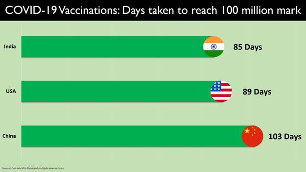 India crosses a Landmark Milestone with more than 100 million doses administered on 85th Day