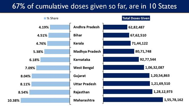 India's crosses a major landmark with more than 15 Crore Cumulative Vaccination Coverage