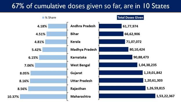 India's Cumulative Vaccination Coverage exceeds 14.78 Crore
