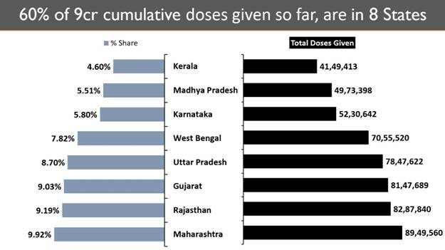 India's Cumulative Vaccination Coverage exceeds 9 Crores with nearly 30 Lakh Vaccine doses given in the last 24 hours