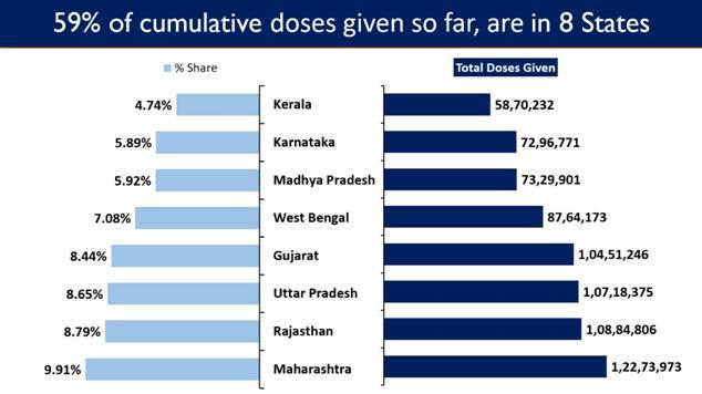 India's Cumulative Vaccination Coverage exceeds12.38 Crores