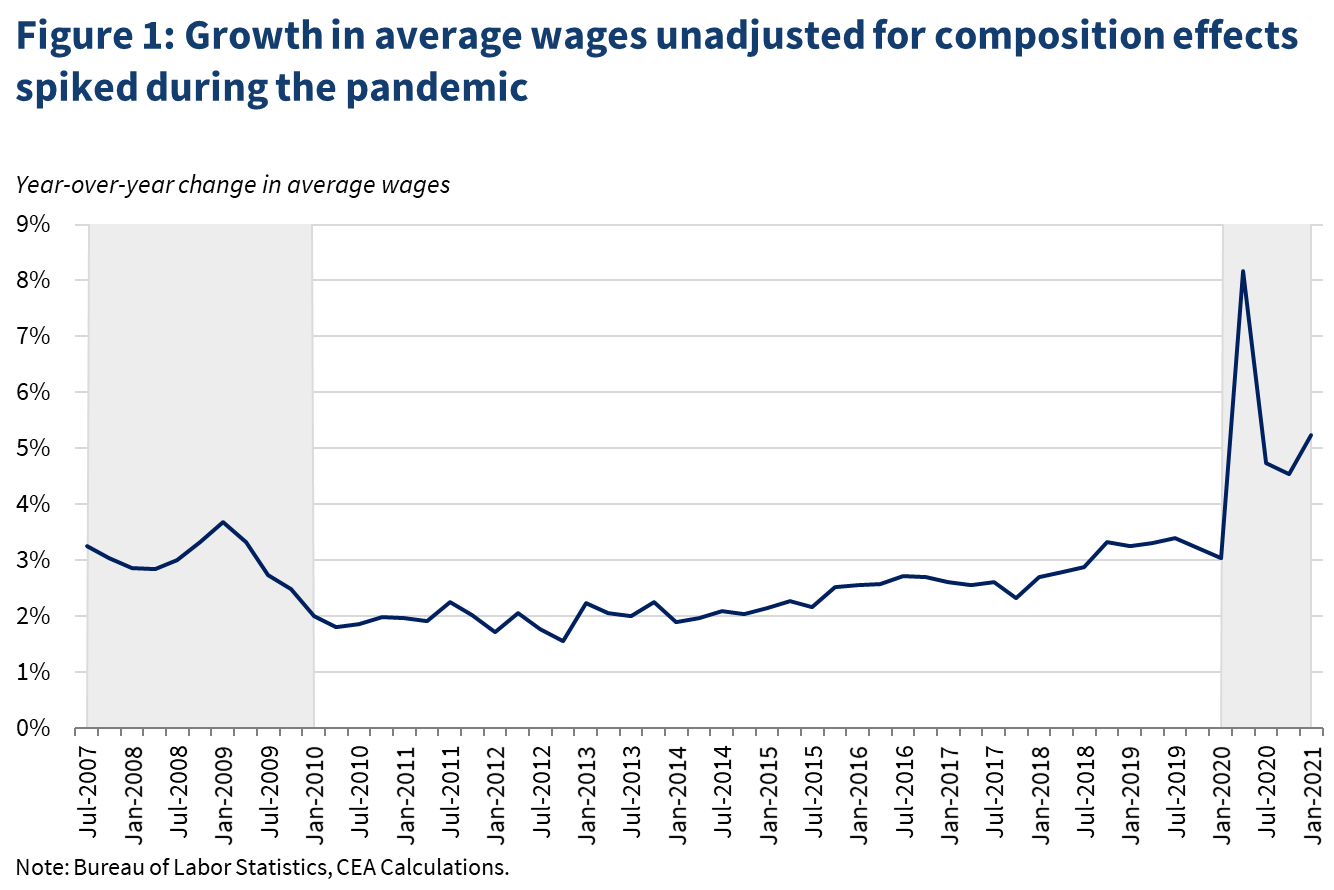 The Pandemic's Effect on Measured Wage Growth