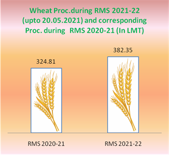 17% more wheat procured during current RMS in comparison to corresponding period last year