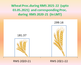 About 65% more wheat procured during current Rabi Marketing Season in comparison to corresponding period last year