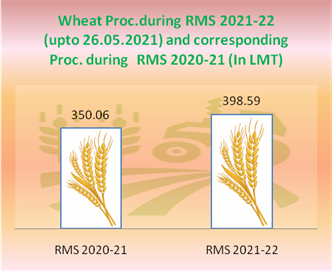 All time high, over 398.59 LMT of Wheat procured so far, exceeded previous high 389.92 LMT of RMS 2020-21