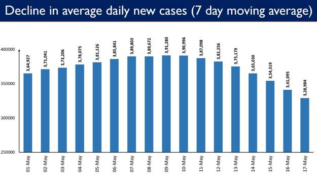 Daily new COVID cases less than 3L after 26 days