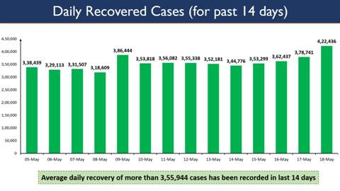 Daily Recoveries more than 4 Lakh in the country, for the first time