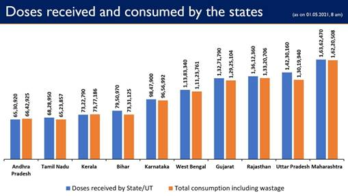 Govt. of India has so far provided more 16.37 crore vaccine doses to States/UTs Free of Cost