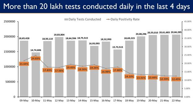India Again Sets a New Record with Highest ever 20.66 Lakh Tests Conducted in the last 24 hours