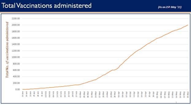 India crosses 20 Crore Cumulative COVID-19 Vaccination Coverage