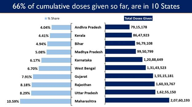 India crosses a major landmark with more than 1 Cr vaccine doses administered for 18-44 age group under Phase-3 of Vaccination Drive