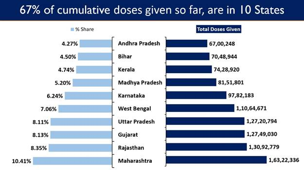 India's Cumulative Vaccination Coverage exceeds 15.68 Crore as Phase-3 of Nationwide Vaccination Drive commences