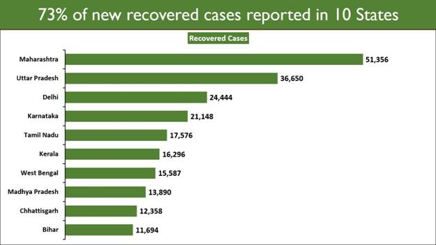 On a steadily growing path, over 3 Lakh Recoveries in the last 24 hours