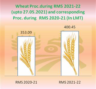 Wheat procurement on MSP crosses 400 LMTs figure