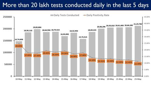 With 21.23 Lakh Tests, India sets a New Record again with Highest ever Tests Conducted in the last 24 hours