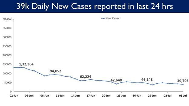 Less than 40,000 Daily New Cases reported in last 24 hours