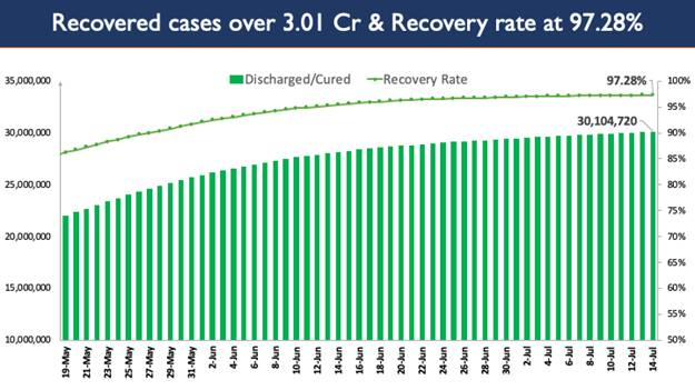 National Cumulative COVID-19 Vaccination Coverage exceeds 38.76 Cr