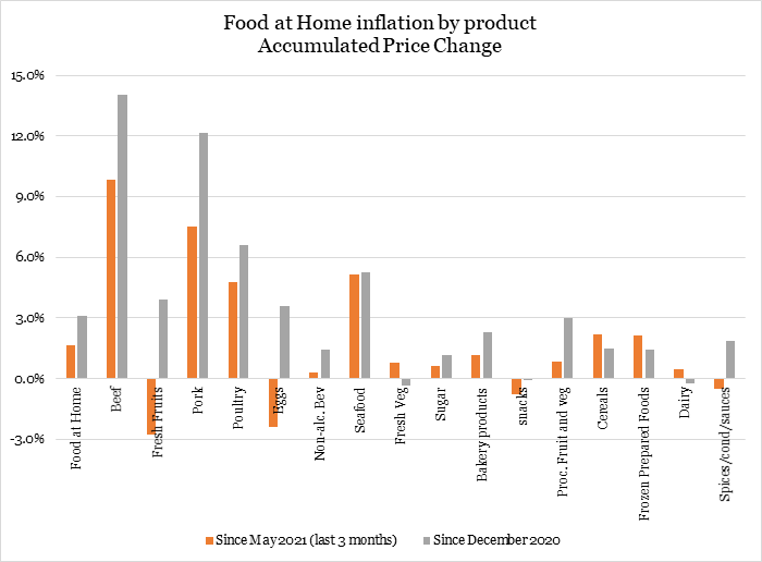 Addressing Concentration in the Meat-Processing Industry to Lower Food Prices for AmericanFamilies