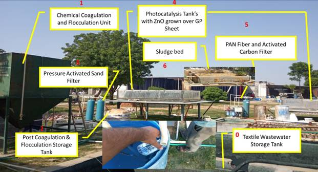 Improved water management system developed can treat toxic textile effluents facilitating its reuse in households and industry
