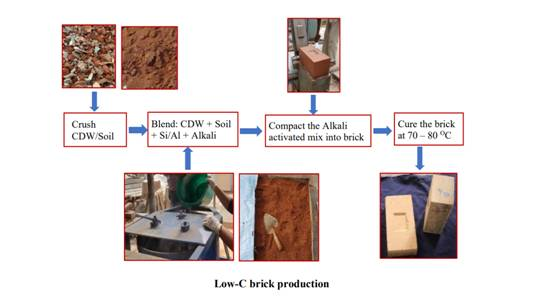 Low carbon bricks developed using construction and demolition waste for energy-efficient walling envelopes