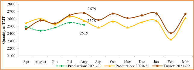 Monthly Production Report for August 2021